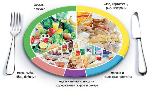 Китайская диета для уменьшения объема живота: варианты меню